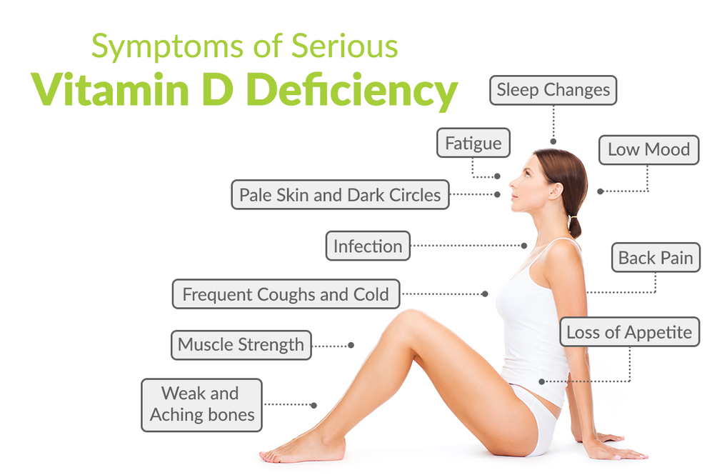 vitamin D3 deficiency symptoms